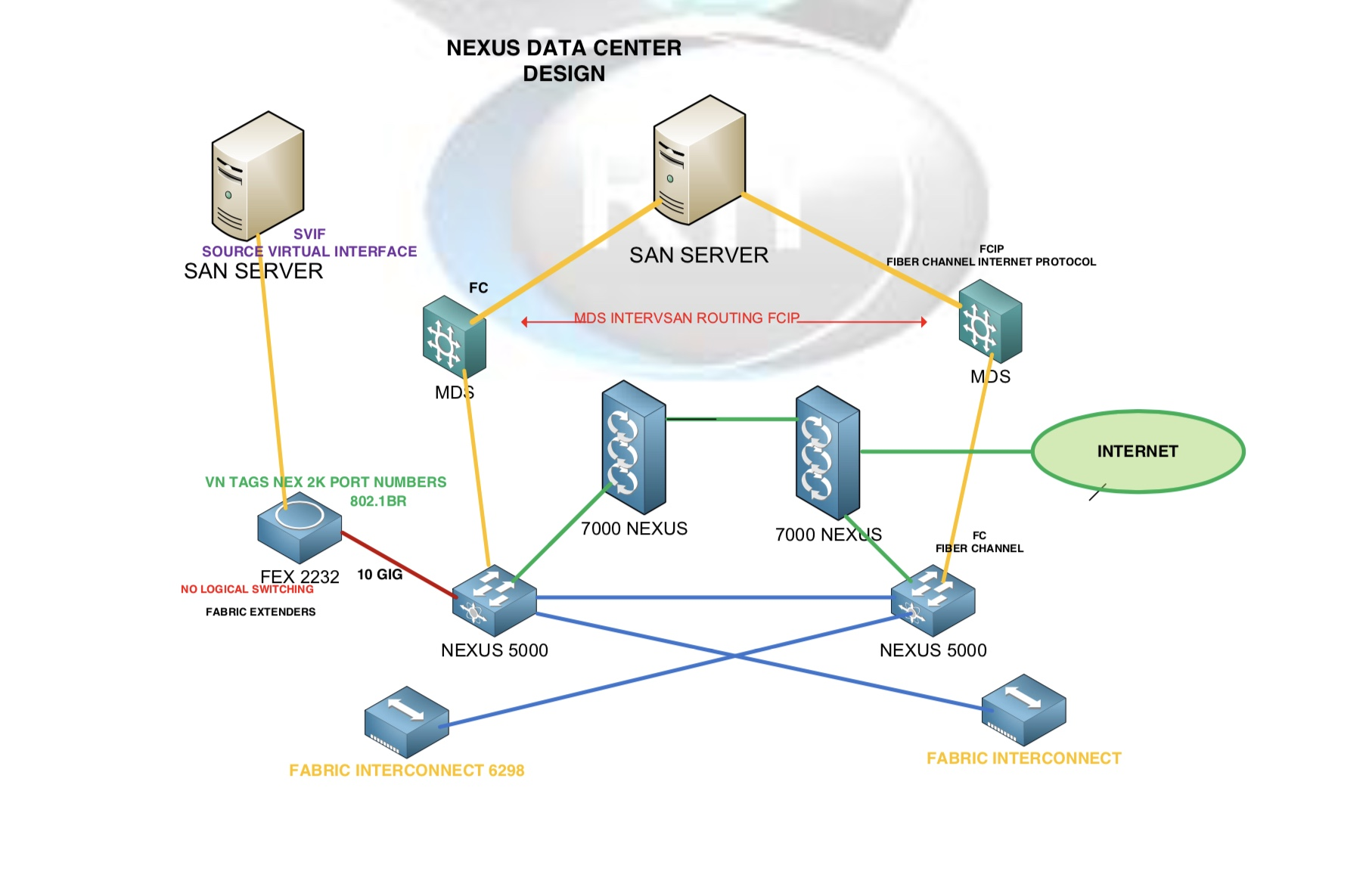 TRAINING – Router Internetworking Inc
